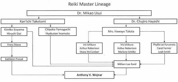 Certified Reiki Lineage